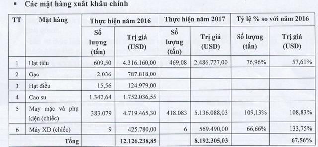 TH1 đặt mục tiêu lãi sau thuế hơn 11,5 tỷ đồng năm 2018; tập trung chủ lực vào mặt hàng hồ tiêu - Ảnh 2.