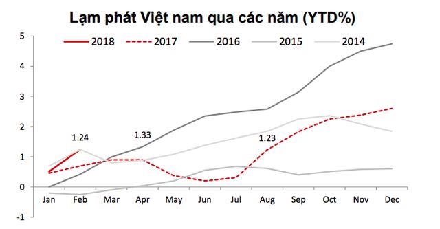 Lạm phát Việt Nam hai tháng đầu năm cao hơn hẳn các nước trong khu vực! - Ảnh 2.