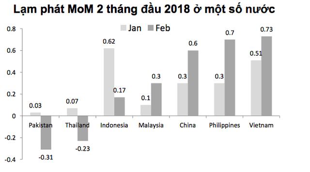 Lạm phát Việt Nam hai tháng đầu năm cao hơn hẳn các nước trong khu vực! - Ảnh 1.