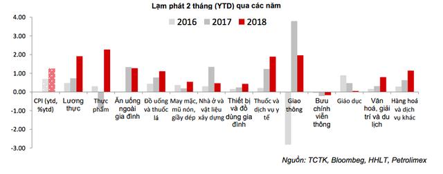 Lạm phát Việt Nam hai tháng đầu năm cao hơn hẳn các nước trong khu vực! - Ảnh 3.