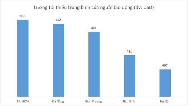 Là thành phố lớn thứ 2 cả nước nhưng người lao động ở Hà Nội nhận lương trung bình thấp hơn cả Đà Nẵng, Bình Dương hay Bắc Ninh! - Ảnh 1.