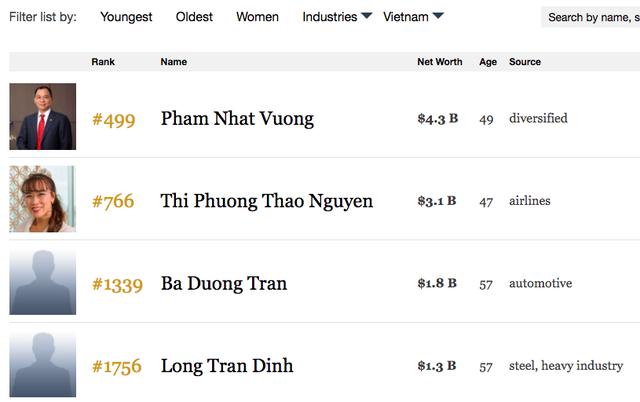 Chủ tịch Hòa Phát Trần Đình Long và Chủ tịch Thaco Trần Bá Dương gia nhập danh sách tỷ phú thế giới - Ảnh 2.