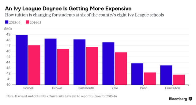 Nếu VinUni thực hiện chính sách giống nhóm trường Harvard, học phí sẽ cao đến thế nào? - Ảnh 1.