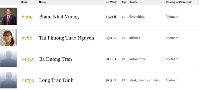 Việt Nam chính thức có 4 tỷ phú USD trong danh sách tỷ phú thế giới của Forbes - Ảnh 1.