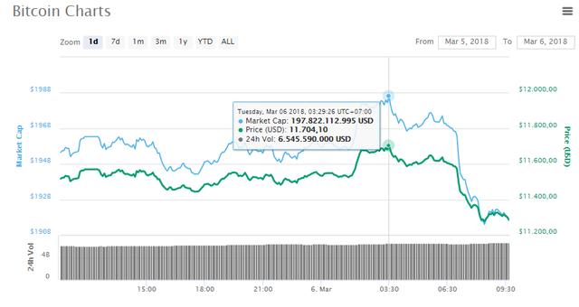 Bitcoin âm thầm trở về ngưỡng giá quan trọng - Ảnh 1.