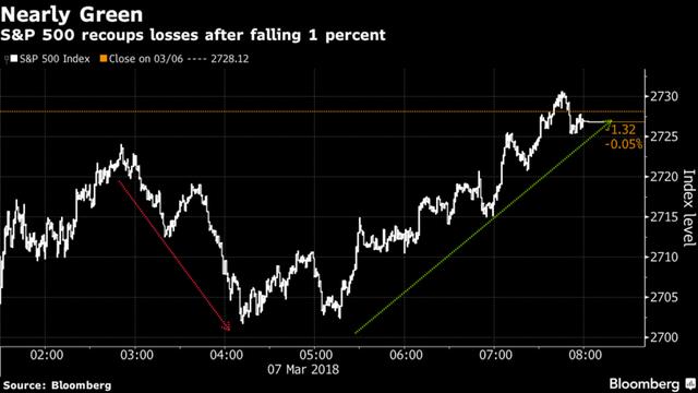 Nikkei 225 tương lai tăng mạnh theo đà hồi phục của TTCK Mỹ - Ảnh 1.