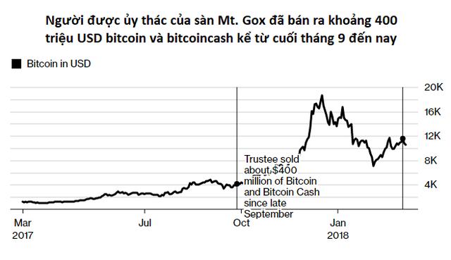 Cá mập đặc biệt vừa bán ra 400 triệu USD bitcoin và con số vẫn chưa dừng lại - Ảnh 1.