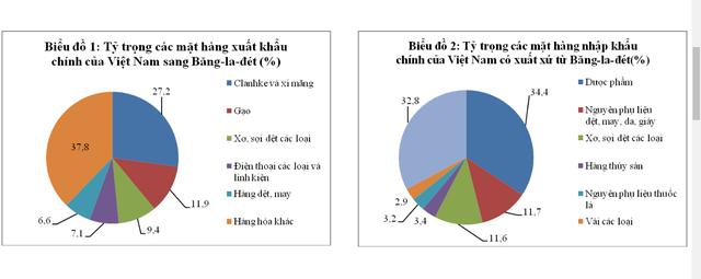 Gạo dẫn đầu các mặt hàng về tăng trưởng xuất khẩu sang Bangladesh - Ảnh 1.
