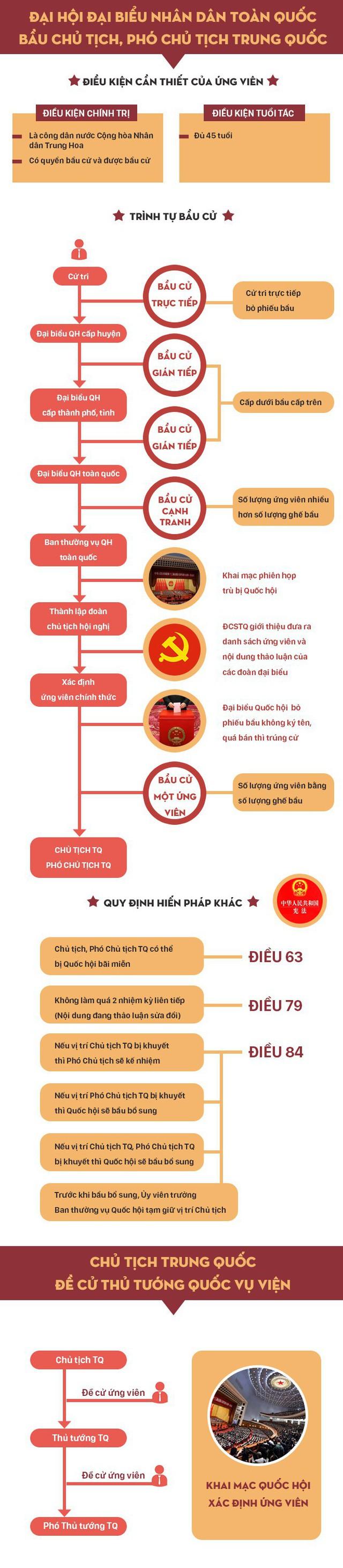 [Infographic] Chủ tịch, Phó Chủ tịch, Thủ tướng Trung Quốc được bầu như thế nào? - Ảnh 1.