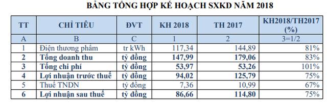 Vượt 45% chỉ tiêu lợi nhuận cả năm, Thủy điện Gia Lai (GHC) trình phương án trả cổ tức năm 2017 tổng tỷ lệ 45% - Ảnh 1.