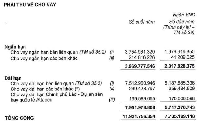 Lợi nhuận 2017 của Hoàng Anh Gia Lai và HAGL Agrico giảm đáng kể sau kiểm toán - Ảnh 4.