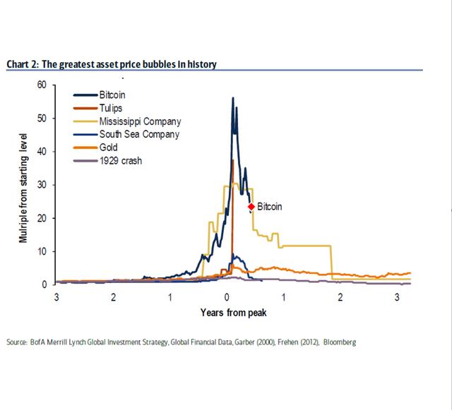 Bitcoin - bong bóng lớn nhất lịch sử đang phát nổ - Ảnh 1.