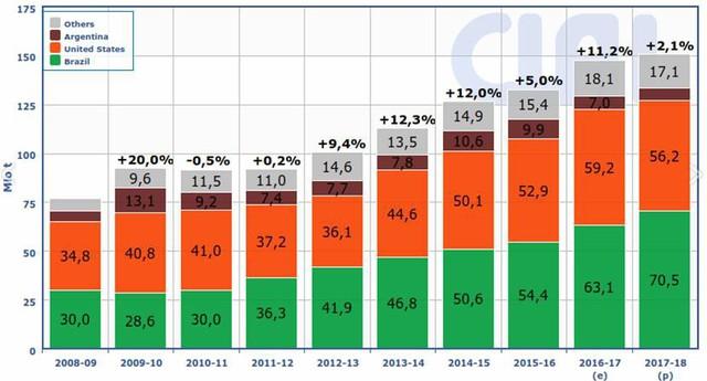 Giá đậu tương cao nhất trong 1 năm  - Ảnh 2.