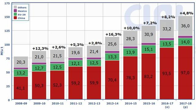 Giá đậu tương cao nhất trong 1 năm  - Ảnh 3.