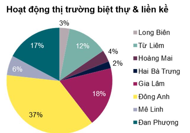 Vingroup sẽ áp đảo toàn bộ thị trường biệt thự, liền kề Hà Nội trong 2 năm tới - Ảnh 1.