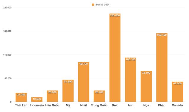 Hưởng thuế 0%, ô tô Thái nhập khẩu vào Việt Nam chỉ 474 triệu, Indonesia chỉ 238 triệu đồng - Ảnh 2.