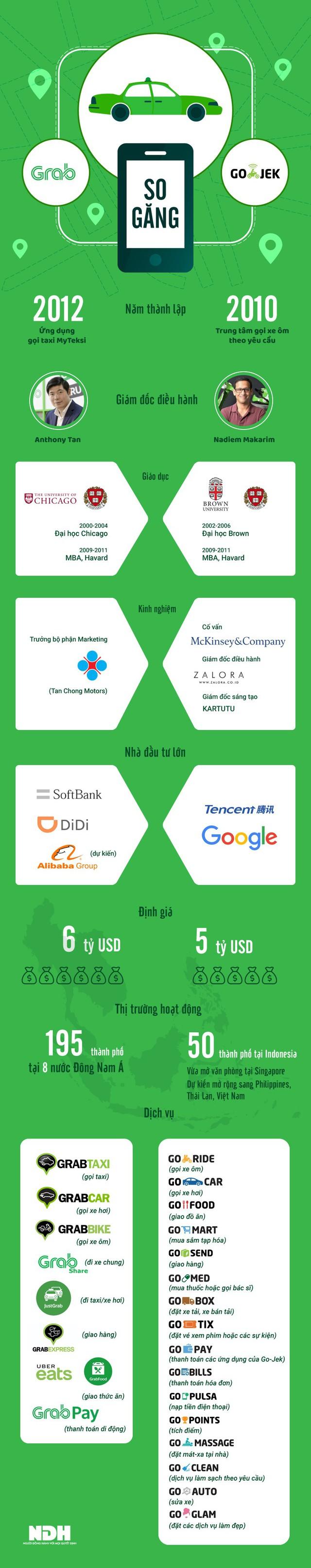 """[Infographic] So găng Grab và Go-Jek: Kẻ tám lạng, người nửa cân"""" - Ảnh 1."""