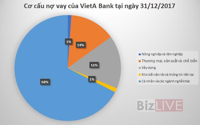 15 ngân hàng đang cho vay kinh doanh bất động sản hơn 160 nghìn tỷ đồng - Ảnh 1.