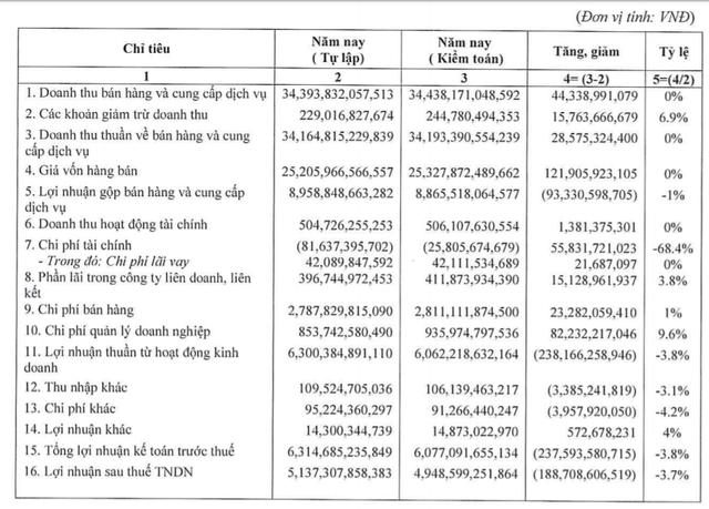 Sabeco giảm 238 tỷ lợi nhuận sau kiểm toán - Ảnh 1.