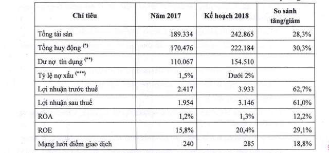 HDBank dự kiến phát hành hơn 216 triệu cổ phiếu thưởng và cổ phiếu ESOP - Ảnh 1.