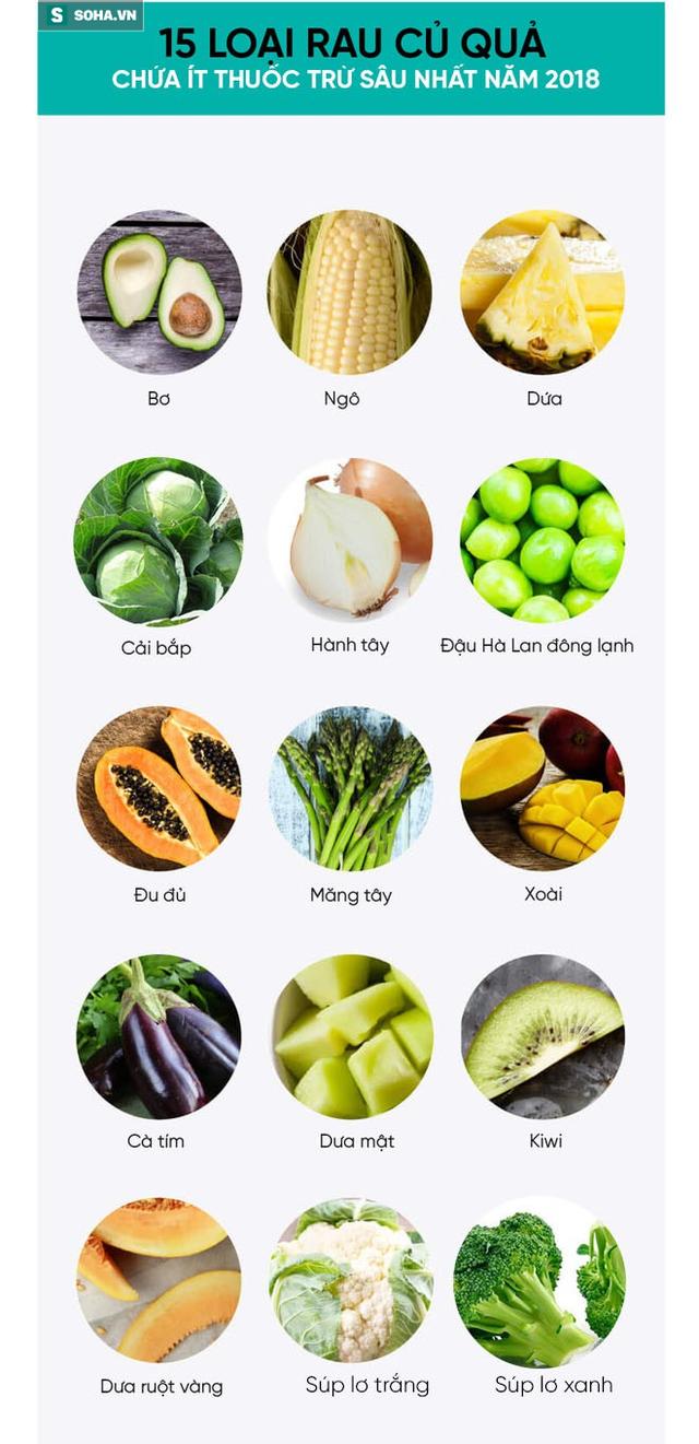 Mỹ công bố 12 loại rau củ quả nhiều thuốc trừ sâu nhất năm 2018: Người Việt nên tham khảo - Ảnh 2.