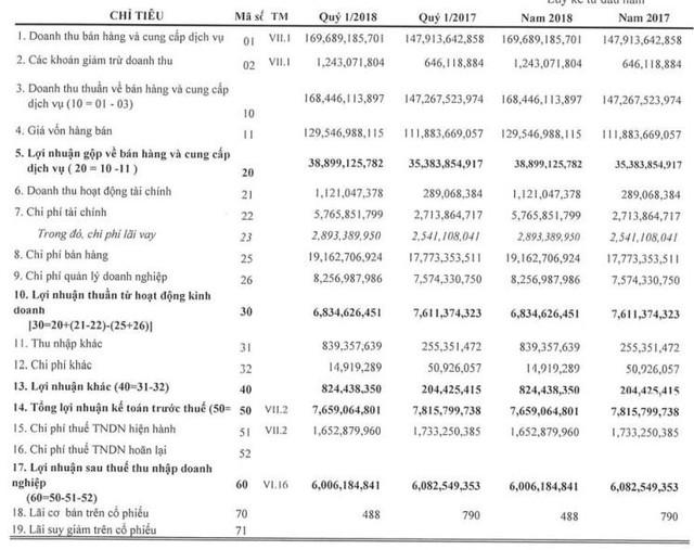 Bepharco (DBT): Quý 1 lãi 6 tỷ đồng - Ảnh 1.