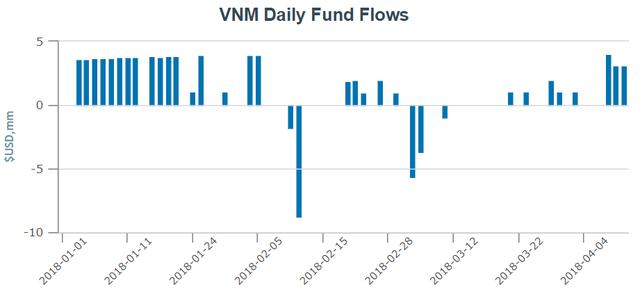 Trong 2 tuần đầu tháng 4, VNM ETF hút ròng gần 11 triệu USD để mua cổ phiếu Việt Nam - Ảnh 1.