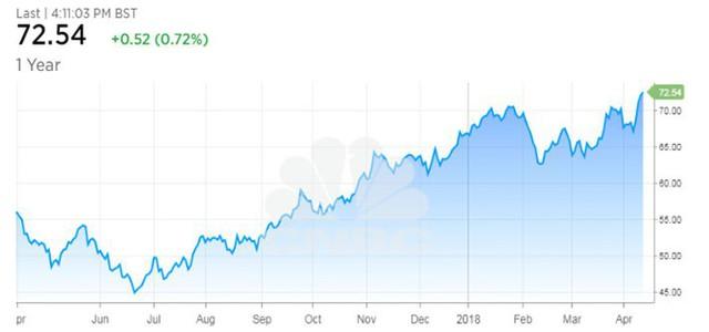 Căng thẳng Trung Đông có thể đẩy giá dầu lên 100 USD/thùng năm nay - Ảnh 1.