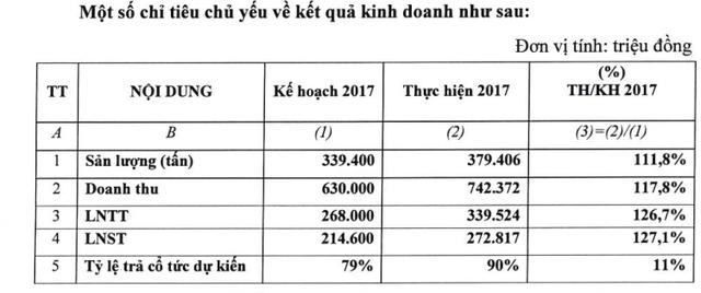 Nội Bài Cargo (NCT): Kế hoạch lãi sau thuế 222 tỷ đồng năm 2018, giảm 19% so với cùng kỳ - Ảnh 1.