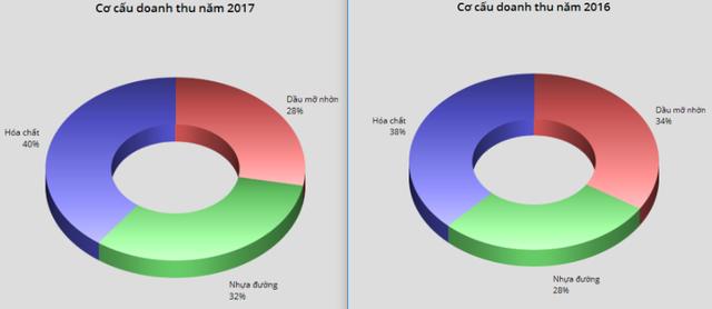 Hóa dầu Petrolimex (PLC): Kế hoạch lãi trước thuế gần 237 tỷ đồng, tăng trưởng 10% so với năm 2017 - Ảnh 1.