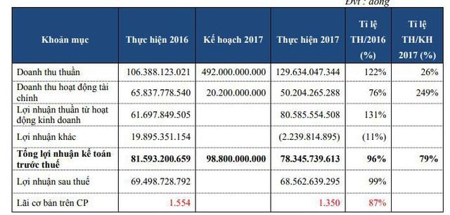 Dream House (DRH): Năm 2018 dự kiến doanh thu nghìn tỷ, lãi tăng 130% - Ảnh 1.