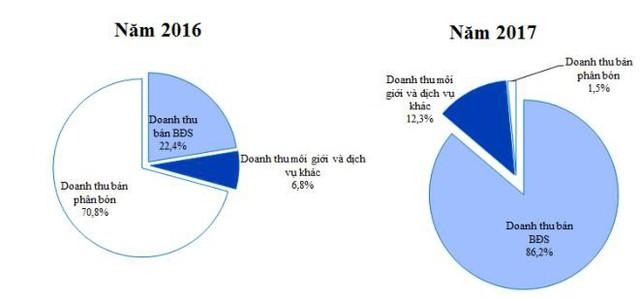 Dream House (DRH): Năm 2018 dự kiến doanh thu nghìn tỷ, lãi tăng 130% - Ảnh 2.