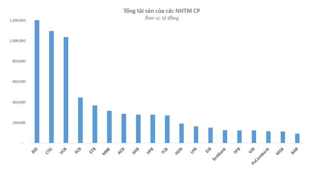 Cộng tổng tài sản của 15 NHTM CP tư nhân lớn nhất mới bằng 3 ông lớn VietinBank, BIDV, Vietcombank - Ảnh 1.