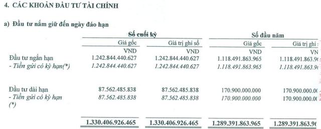 KCN Nam Tân Uyên (NTC): Có hơn 1.300 tỷ đồng gửi tiết kiệm, LNST quý 1 tăng 72% so với cùng kỳ - Ảnh 2.