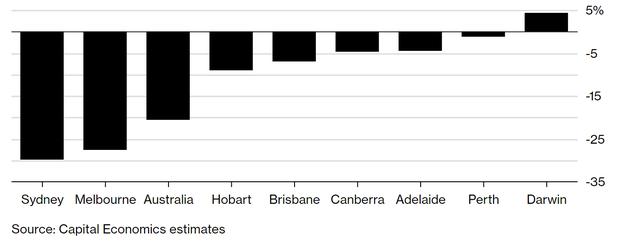 Australia vừa ra những quy định khiến người mua nhà điêu đứng - Ảnh 1.