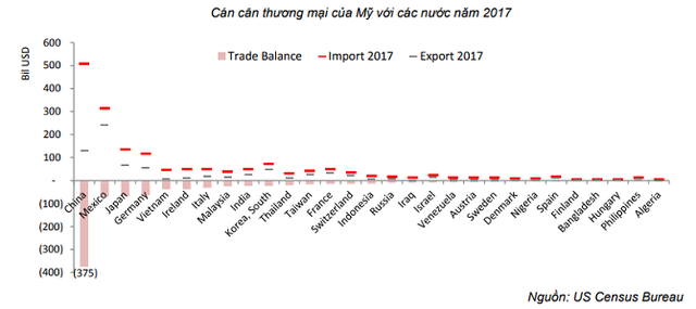 SSI Research: Chiến tranh thương mại và dòng vốn vào TTCK - Ảnh 1.
