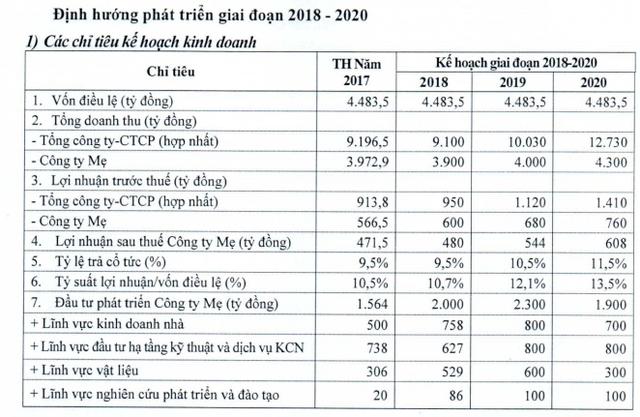 Viglacera: Kế hoạch lãi trước thuế 950 tỷ đồng năm 2018 - Ảnh 3.