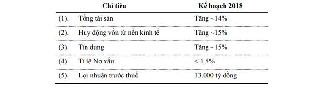 Vietcombank lên kế hoạch lợi nhuận trước thuế 13.000 tỷ đồng trong năm nay - Ảnh 1.