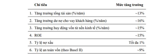 Vietcombank lên kế hoạch lợi nhuận trước thuế 13.000 tỷ đồng trong năm nay - Ảnh 2.