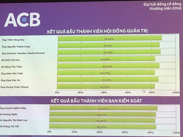 ĐHCĐ Ngân hàng ACB: Trả cổ tức 30%, người của nhóm bầu Kiên và Tổng giám đốc Đỗ Minh Toàn không có tên trong danh sách bầu HĐQT - Ảnh 2.