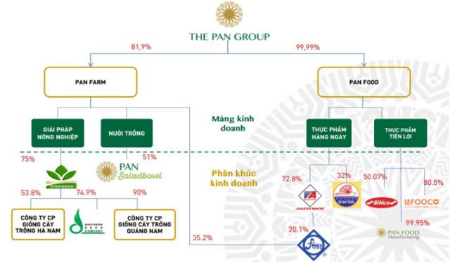 Tiết lộ chiến lược phát triển chuỗi giá trị Nông trại-Thực phẩm-Gia đình, PAN group được HSC tăng định giá - Ảnh 1.