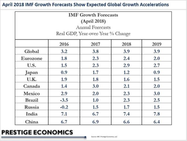 Những rủi ro đằng sau dự báo kinh tế đầy lạc quan của IMF - Ảnh 1.