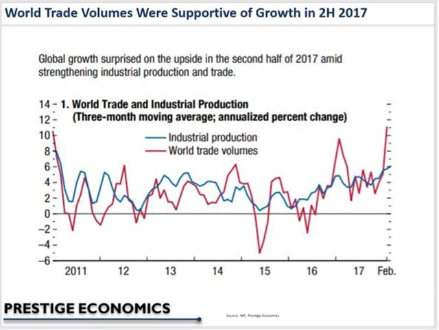 Những rủi ro đằng sau dự báo kinh tế đầy lạc quan của IMF - Ảnh 2.