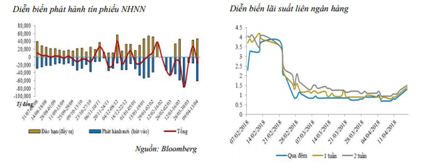 NHNN tiếp tục hút ròng gần 15.000 tỷ đồng - Ảnh 1.
