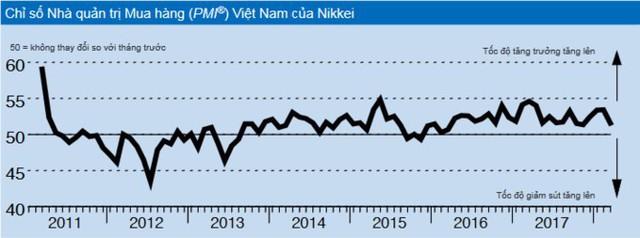 PMI của Việt Nam giảm mạnh về 51,6 điểm tháng sau Tết - Ảnh 1.