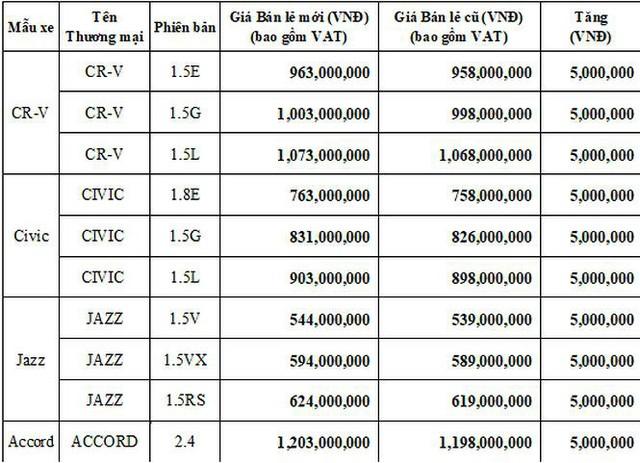 Honda Việt Nam bất ngờ tăng giá bán ôtô nhập khẩu miễn thuế - Ảnh 1.
