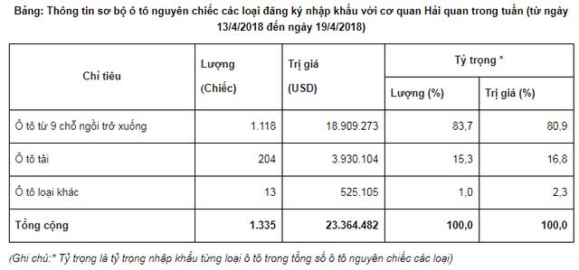 Nhập khẩu ô tô mạnh nhất kể từ đầu năm, 96% đến từ Thái Lan - Ảnh 1.