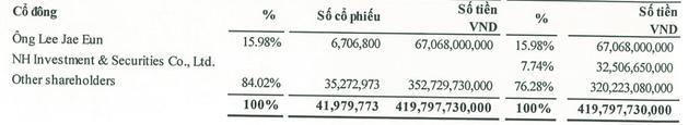 Everpia: Lãi quý 1 đạt 20,4 tỷ đồng tăng 127% so với cùng kỳ - Ảnh 1.