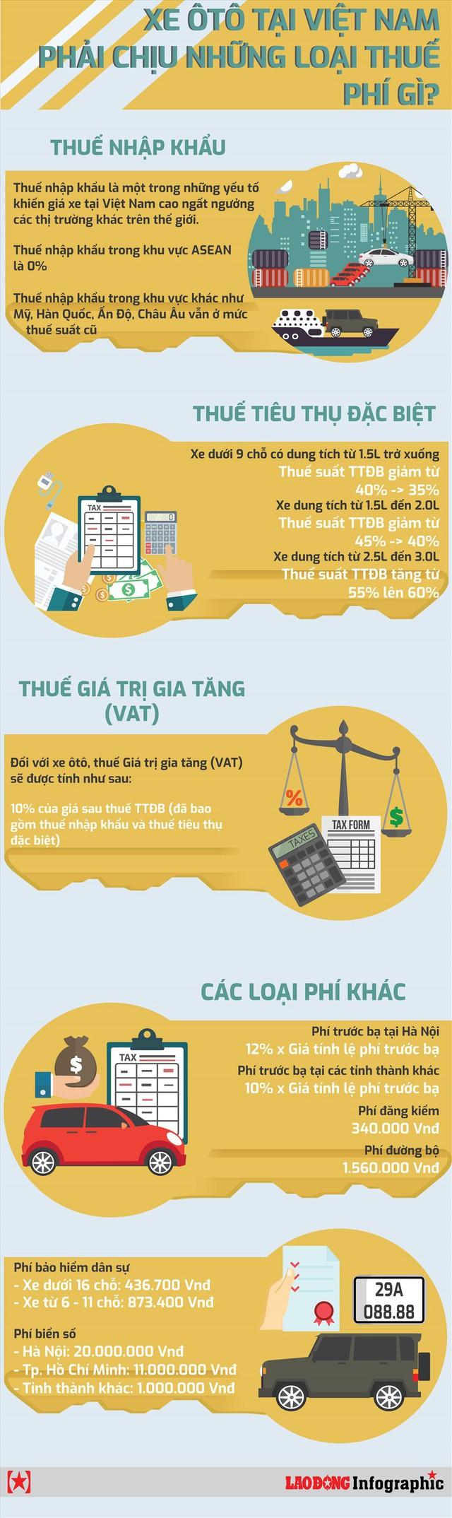 Infographic: Ôtô tại Việt Nam phải gánh những loại thuế phí gì? - Ảnh 1.