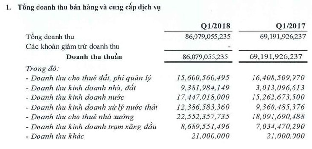 Sonadezi Long Thành (SZL): Quý 1 lãi 28 tỷ đồng tăng 43% so với cùng kỳ - Ảnh 1.